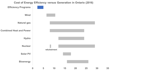 Why Doug Ford Needs an Energy Efficiency Strategy –Updated and Expanded