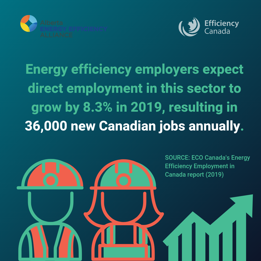 Energy Efficiency in Canada 3