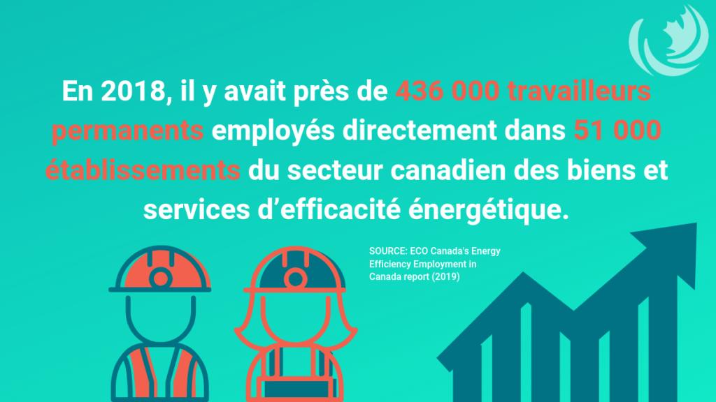 Efficacité énergétique est moteur de création d'emplois