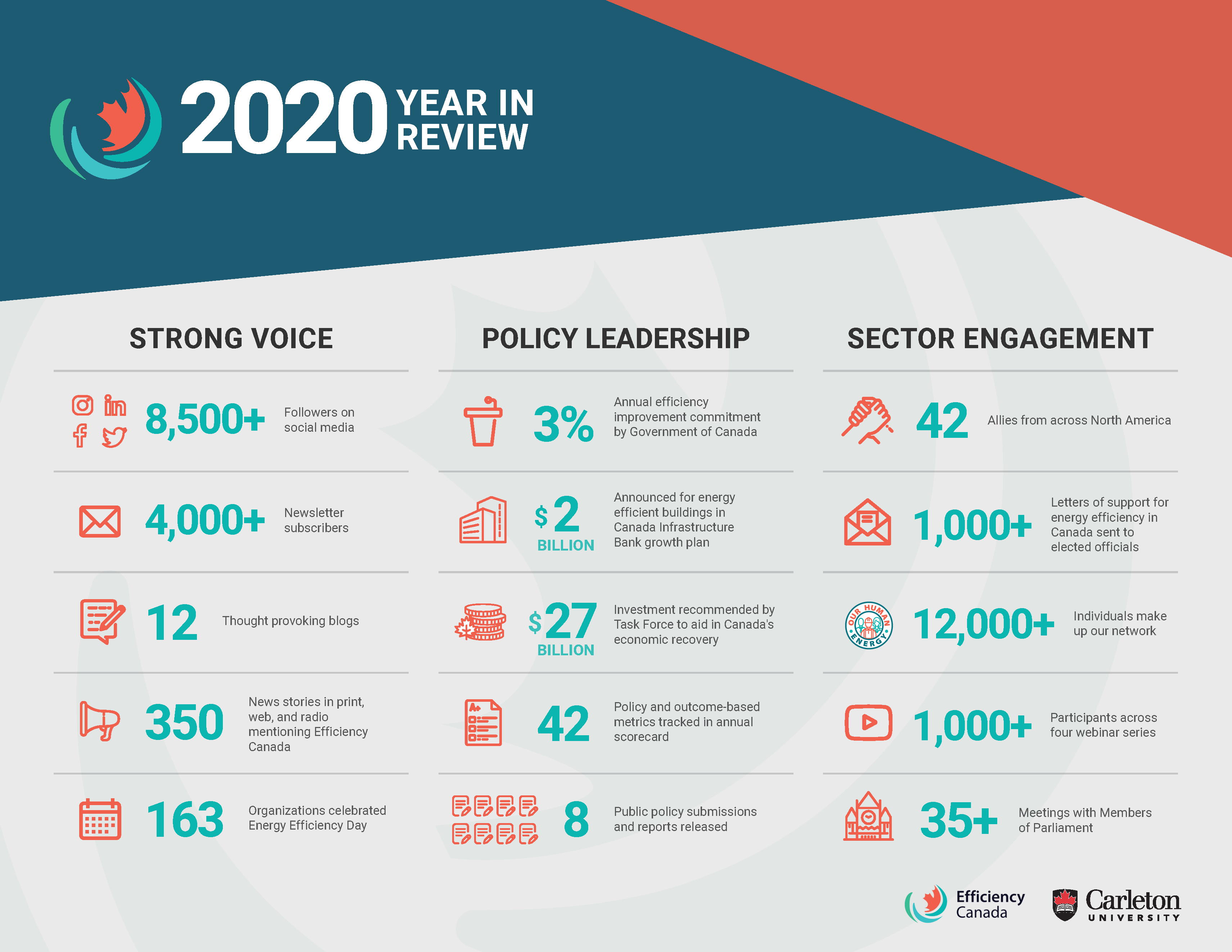 2020 Year in Review Infographic